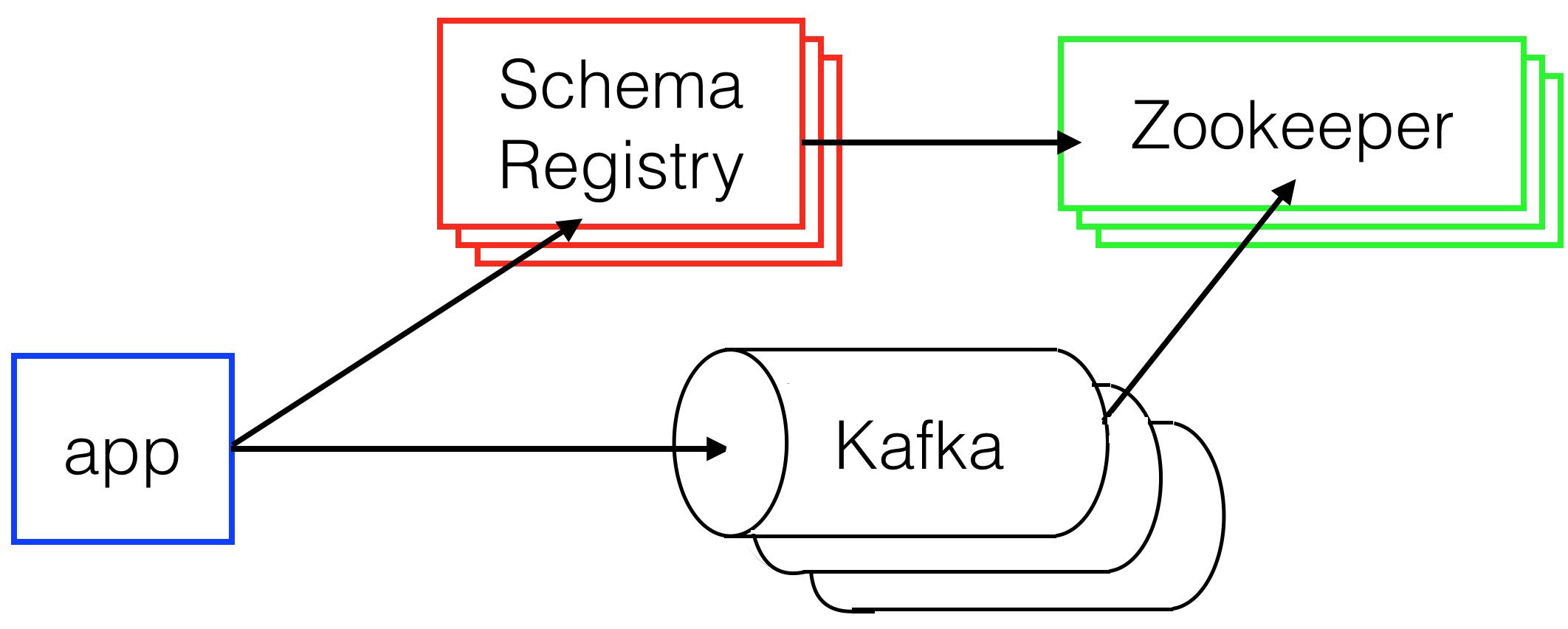 Fun With Kafka: Adding a New Box Type Part 2 • GameChanger