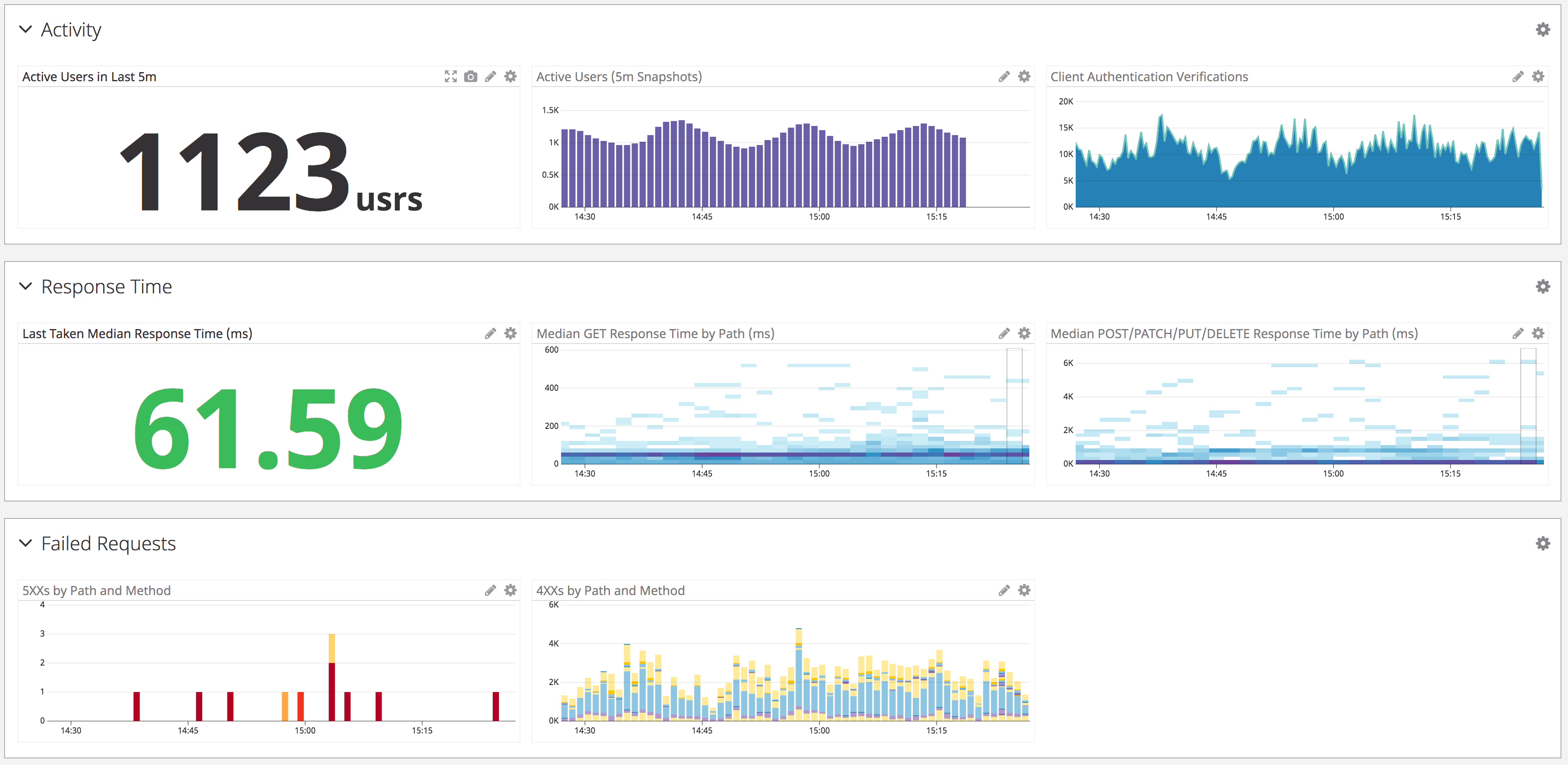 A sample of graphs from a Datadog dashboard