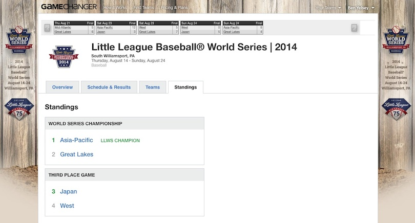 Little League World Series Standings
