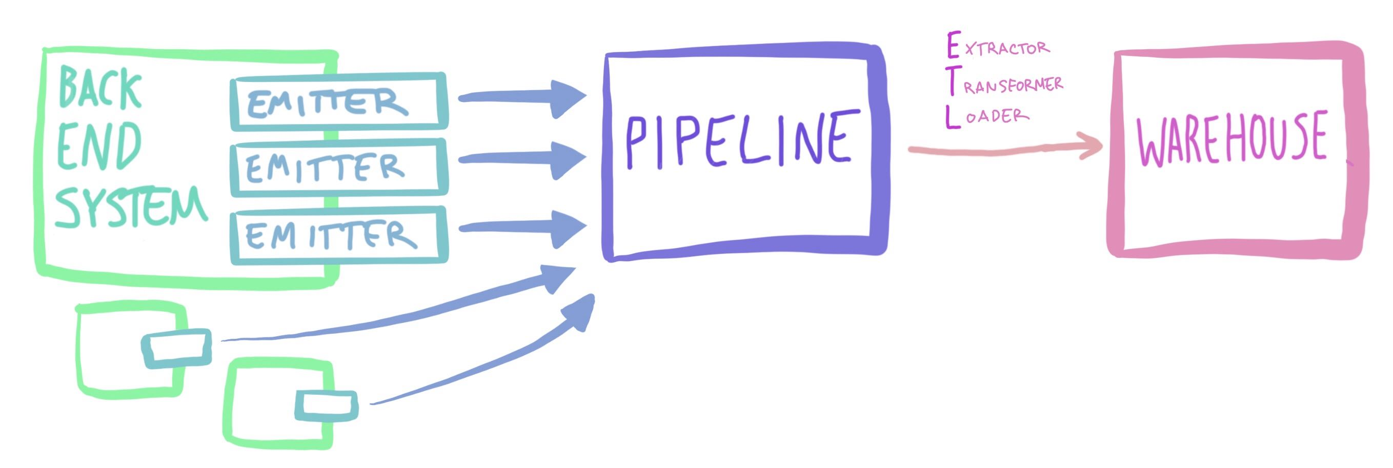 Back end systems emit to the pipeline, then the ETL process moves that data into the warehouse.